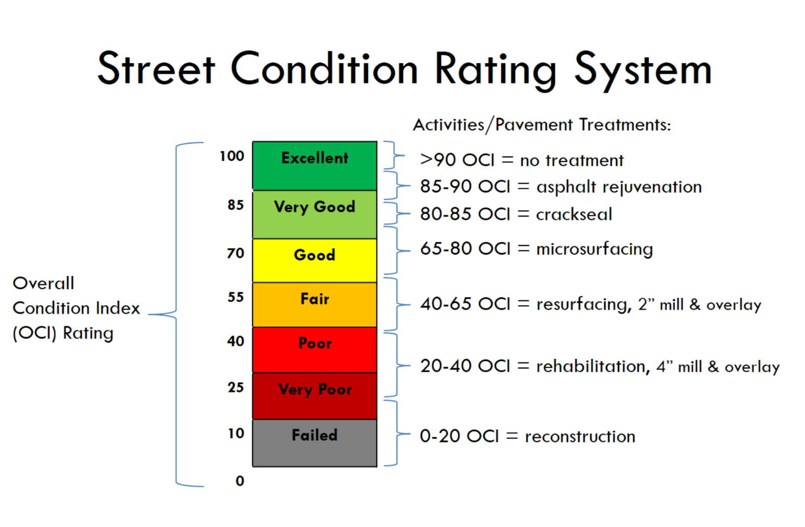Street Condition Rating System