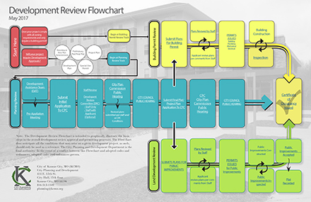 Development Review Flowchart