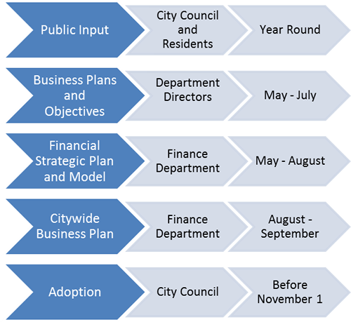 Citywide Business Plan