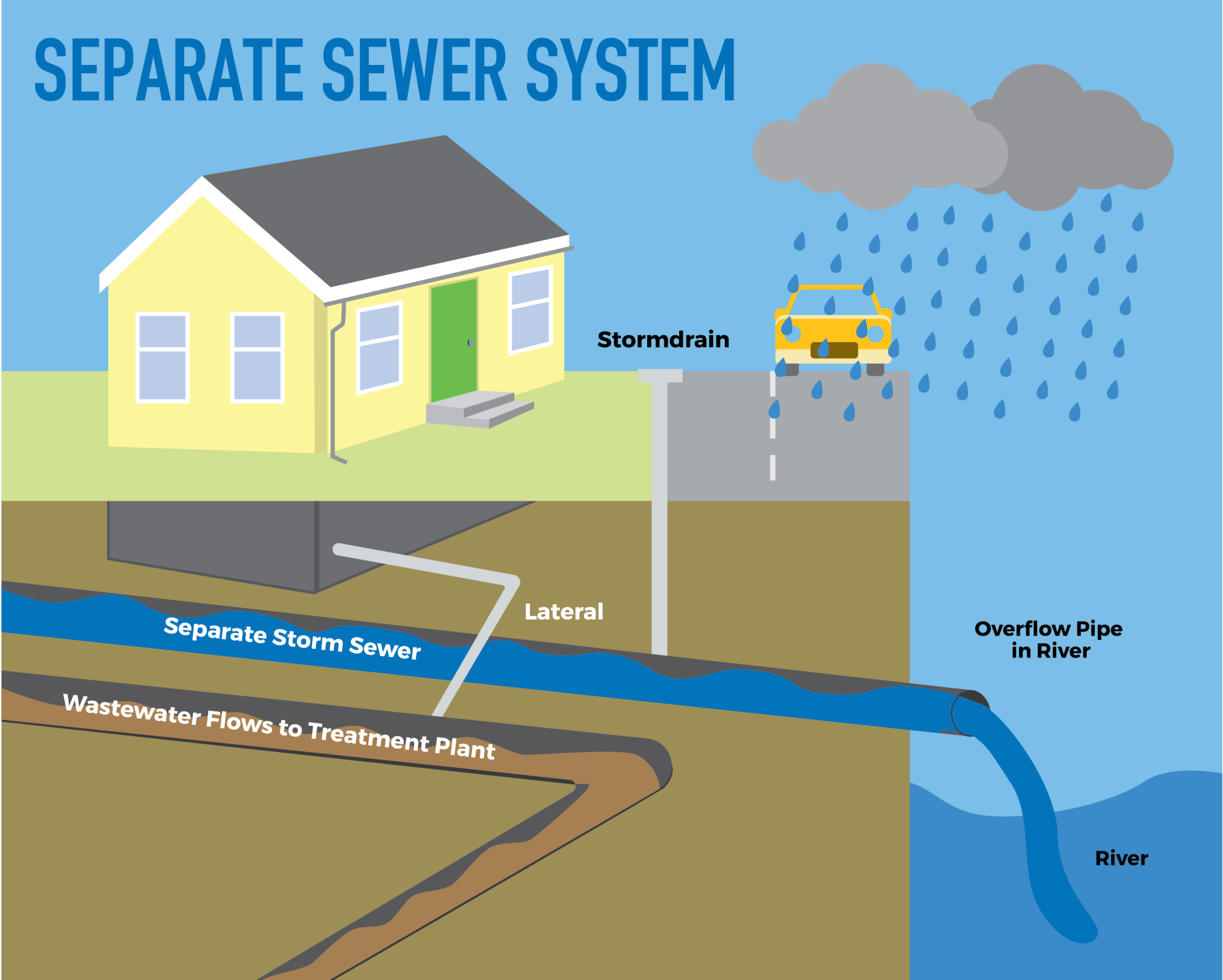 Sewer Sep-website graphic-02