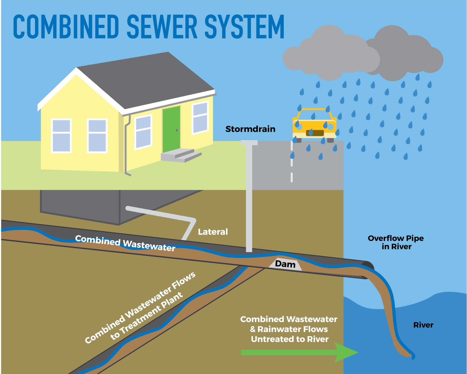 Sewer Sep-website graphic-04